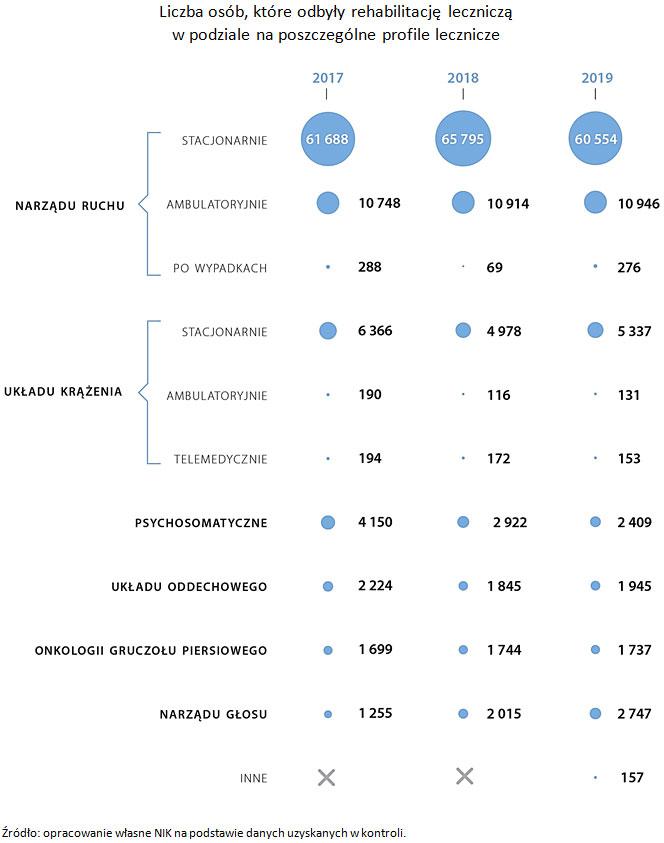 Liczba osób, które odbyły rehabilitację leczniczą wpodziale na poszczególne profile lecznicze. Źródło: opracowanie własne NIK na podstawie danych uzyskanych wkontroli.