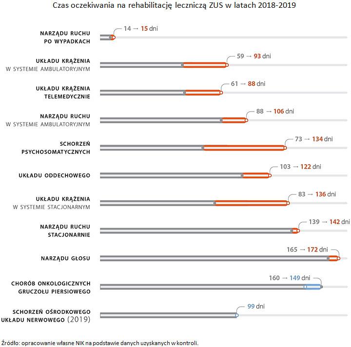 Czas oczekiwania na rehabilitację leczniczą ZUS wlatach 2018-2019. Źródło: opracowanie własne NIK na podstawie danych uzyskanych wkontroli.