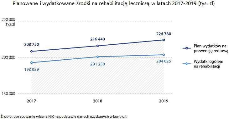 Planowane iwydatkowane środki na rehabilitację leczniczą wlatach 2017-2019 (tys. zł). Źródło: opracowanie własne NIK na podstawie danych uzyskanych wkontroli.