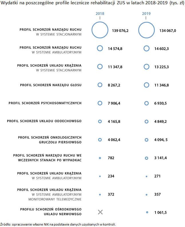 Wydatki na poszczególne profile lecznicze rehabilitacji ZUS wlatach 2018-2019 (tys. zł). Źródło: opracowanie własne NIK na podstawie danych uzyskanych wkontroli.