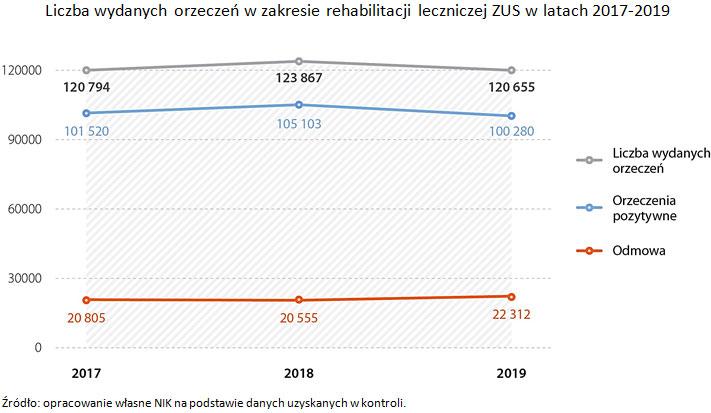 Liczba wydanych orzeczeń wzakresie rehabilitacji leczniczej ZUS wlatach 2017-2019. Źródło: opracowanie własne NIK na podstawie danych uzyskanych wkontroli.