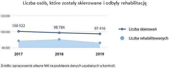 Liczba osób, które zostały skierowane iodbyły rehabilitację. Źródło: opracowanie własne NIK na podstawie danych uzyskanych wkontroli.