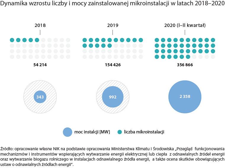 Dynamika wzrostu liczby imocy zainstalowanej mikroinstalacji wlatach 2018-2020 (opis grafiki poniżej)