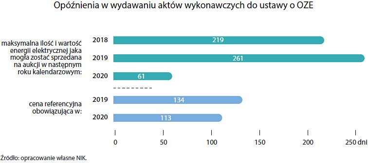 Opóźnienia wwydawaniu aktów wykonawczych do ustawy oOZE (opis grafiki poniżej)