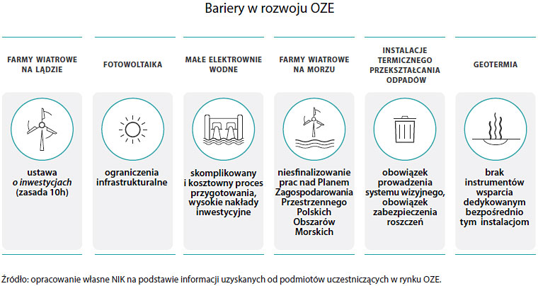 Bariery rozwoju OZE (opis grafiki poniżej)