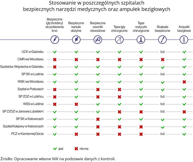Stosowanie wposzczególnych szpitalach bezpiecznych narzędzi medycznych oraz ampułek bezigłowych (opis grafiki poniżej)