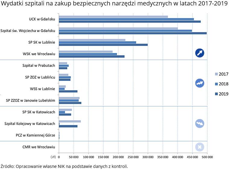 Wydatki szpitali na zakup bezpiecznych narzędzi medycznych (opis grafiki poniżej)