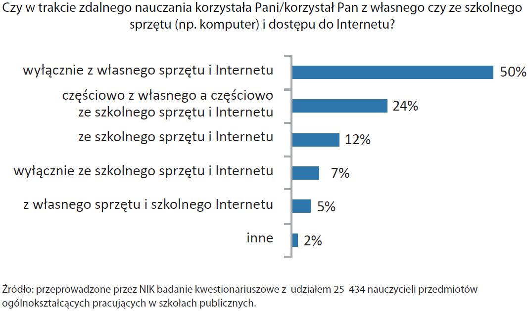 Korzystanie zwłasnego sprzętu  wtrakcie zdalnego nauczania - wyniki ankiety (opis grafiki poniżej)