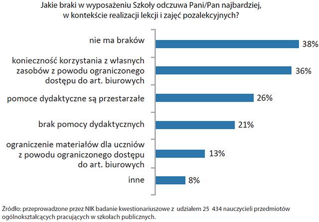 Braki wwyposażeniu szkół - wyniki ankiety (opis grafiki poniżej)