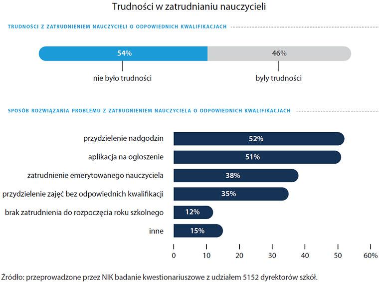 Trudności wzatrudnianiu nauczycieli (opis grafiki poniżej)