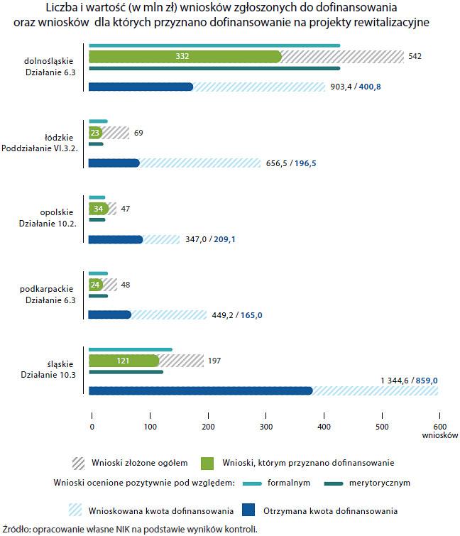 Liczba iwartość wniosków zgłoszonych do dofinansowania (opis grafiki poniżej)