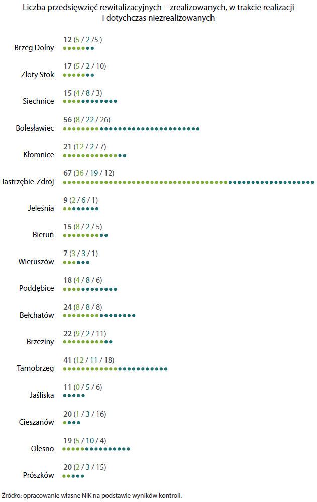 Liczba przedsięwzięć rewitalizacyjnych – zrealizowanych, wtrakcie realizacji idotychczas niezrealizowanych (opis grafiki poniżej)