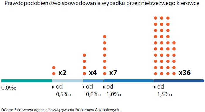 Prawdopodobieństwo spowodowania wypadku przez nietrzeźwego kierowcę wzależności od zawartości alkoholu we krwi (opis grafiki poniżej)