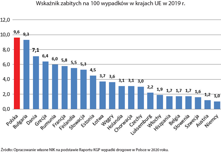Wskaźnik zabitych na 100 wypadków wkrajach UE (opis grafiki poniżej)