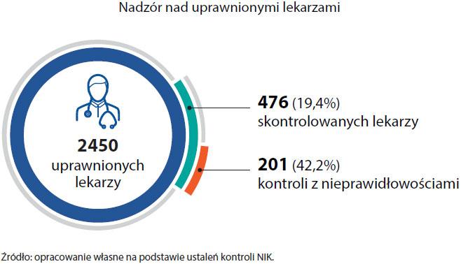 Nadzór nad uprawnionymi lekarzami (opis grafiki poniżej)