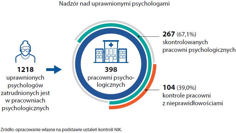 Nadzór nad uprawnionymi psychologami (opis grafiki poniżej)