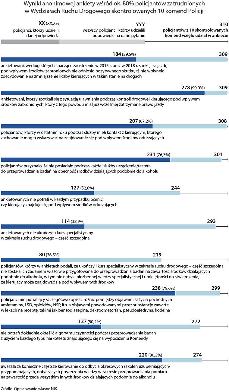 Wyniki anonimowej ankiety wśród ok. 80% policjantów zatrudnionych wWydziałach Ruchu Drogowego skontrolowanych 10 komend Policji. Źródło: opracowanie własne NIK.