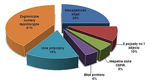 Wykres: Przyczyny niewykorzystania zdjęć z fotoradarów