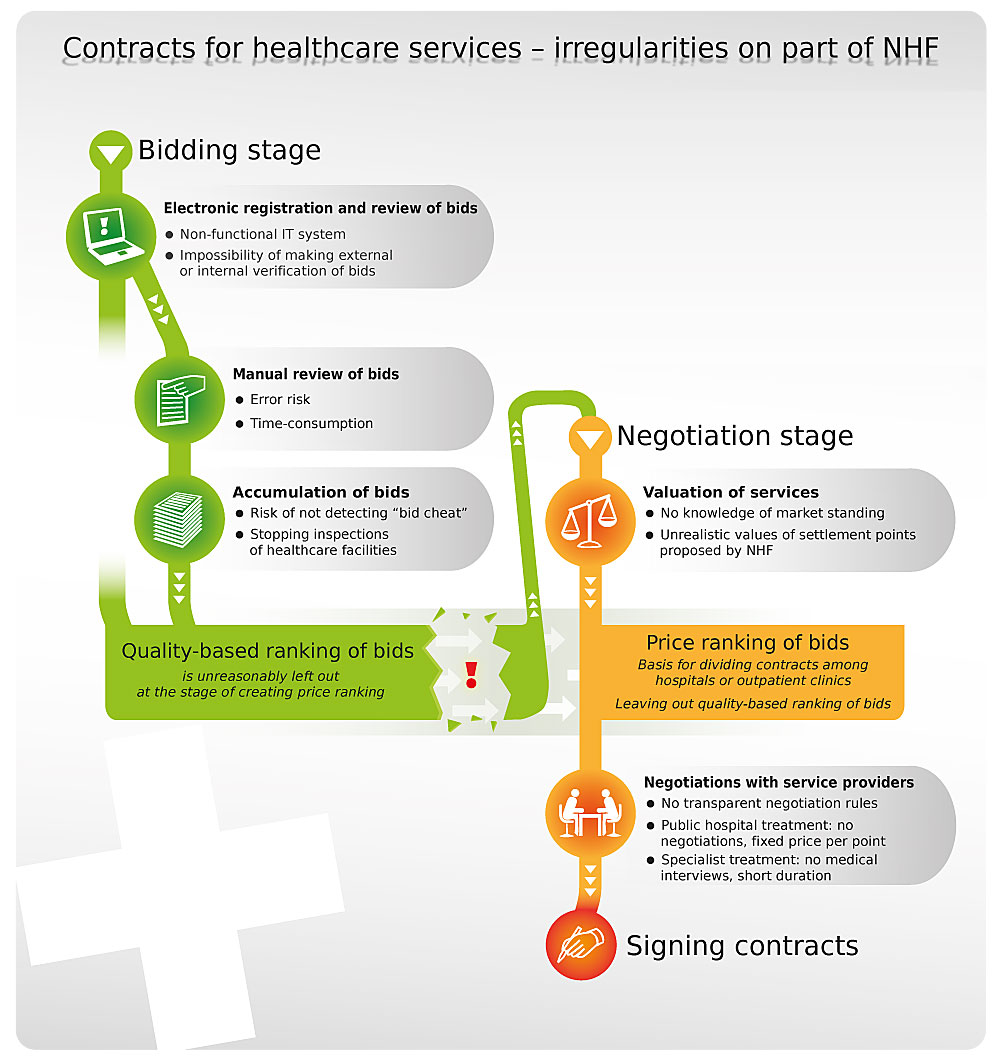 NIK on contracts for healthcare services - Supreme Audit Office
