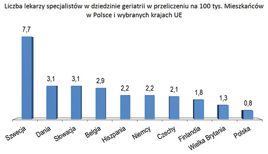 Liczba lekarzy specjalistów w dziedzinie geriatrii w przeliczeniu na 100 tys. Mieszkańców w Polsce i wybranych krajach UE