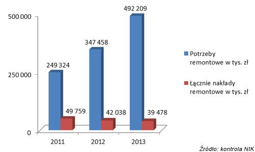 Luka remontowa w latach 2011-2013