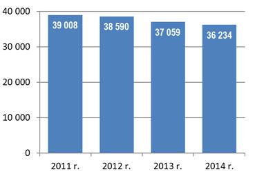 Rok 2011 - 39 008, rok 2012 - 38 590, rok 2013 - 37 059, rok 2014 - 36 234.