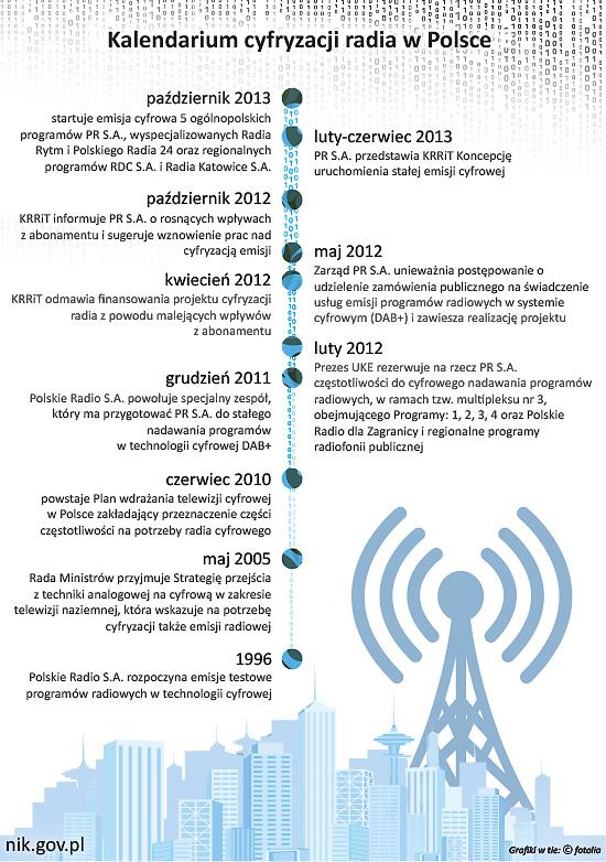Kalendarium cyfryzacji radia w Polsce (link z opisem treści pod grafiką)